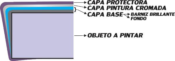 PROCESO DE CAPAS DE PINTURA CROMADA SPLENDOR